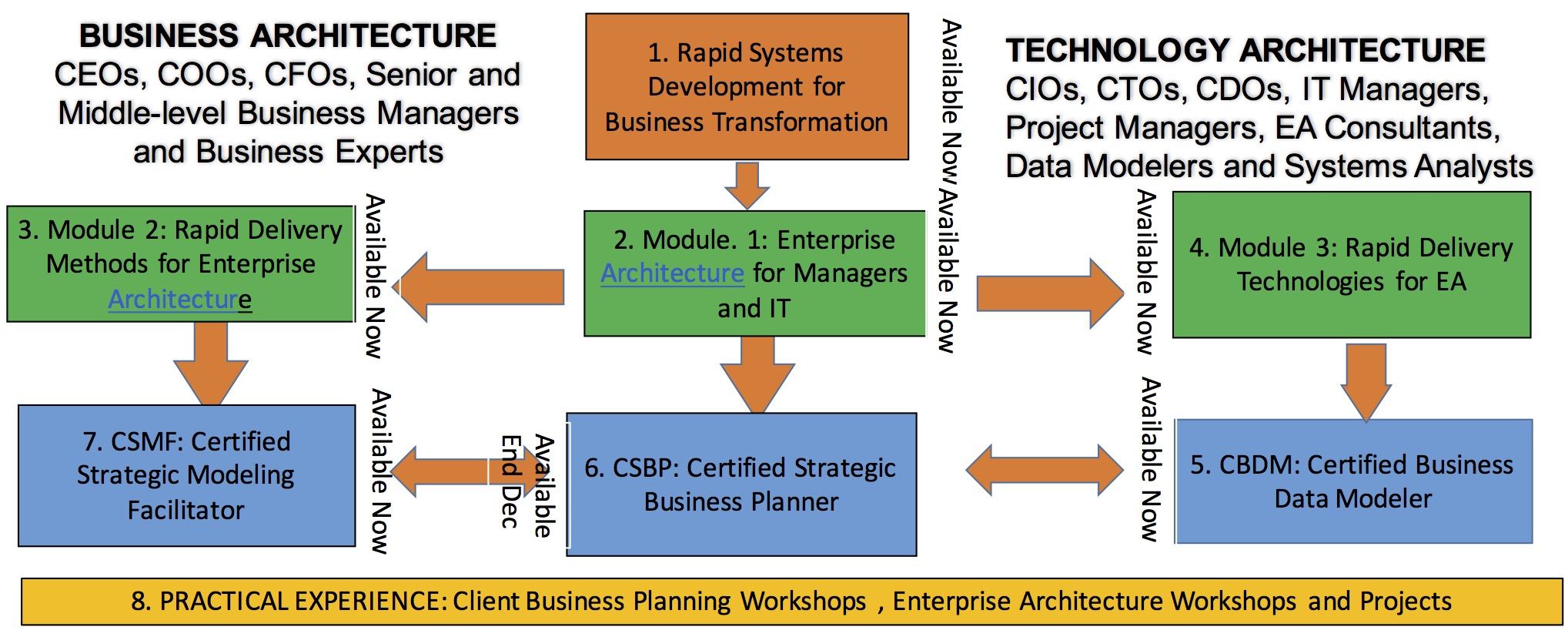 Clive finkelstein enterprise architecture courses and books figure 1 course roadmap for studentd of video courses on business architecture and technology architecture online course series 1betcityfo Images